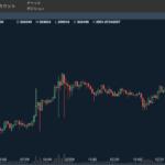 株・FX未経験の普通の大学生がBitcoinを始めてみた、Bitcoinをやるメリット・デメリット ー実際にどれくらい稼げたのか