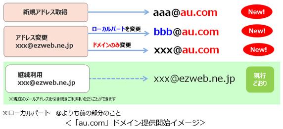 ezweb